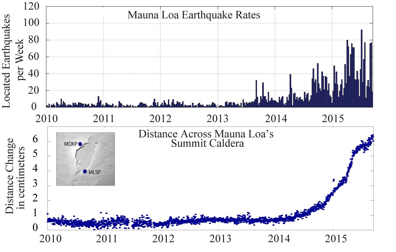 Usgs Volcano Hazards Program Hvo Mauna Loa