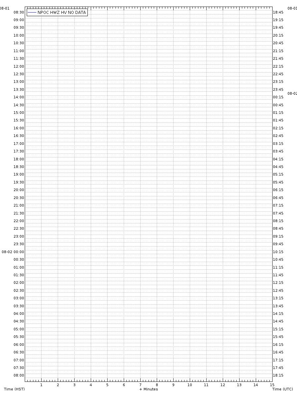 Seismogramm am Puʻu ʻŌʻō-Krater. Station NPOC. © HVO