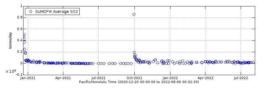 Graph showing Average measurements of SO2 from Kilauea summit since 12 December 2020