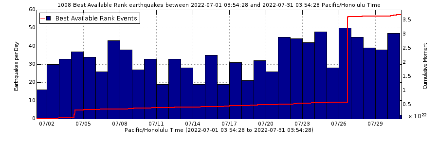 Earthquake Rates and Depths - Past Month - Kīlauea