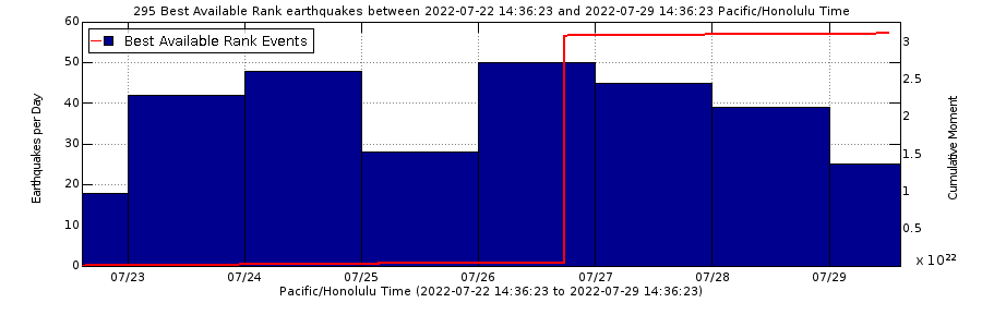 Kilauea earthquake counts for the past week