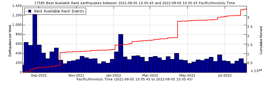 Kilauea earthquake counts for the past year