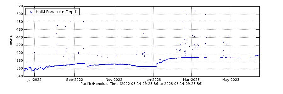 Graph of Halema'uma'u lava lake depth, Kīlauea volcano 09/2021 - present