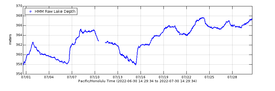 showing depth of lava lake for the past month