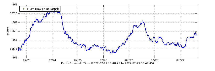 graph showing the depth of the lava lake for the past week