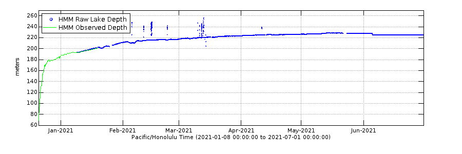 Graph showing depth of Halemaumau lava lake, Kilauea volcano