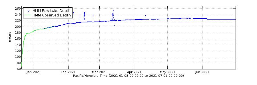 Graph showing depth of Halemaumau lava lake, Kilauea volcano