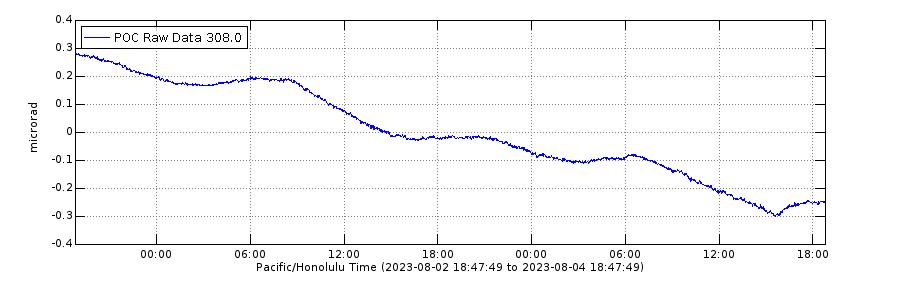 Kilauea East Rift Zone Tilt for the past week