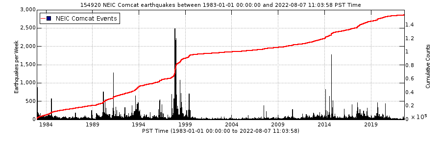Long Valley Caldera cumulative 