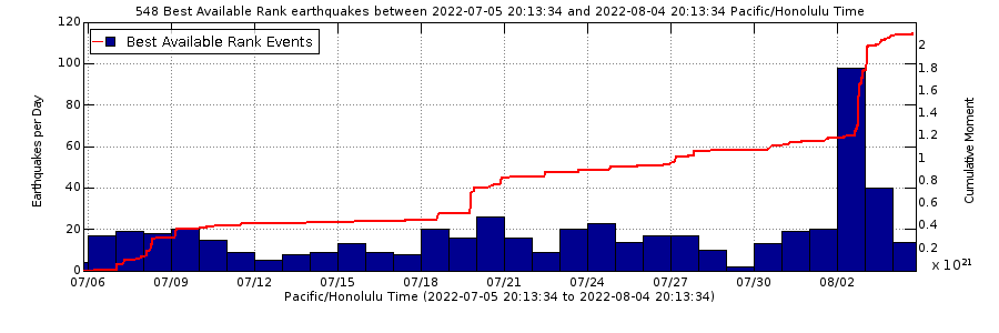 Earthquake Rates - Past Month Mauna Loa