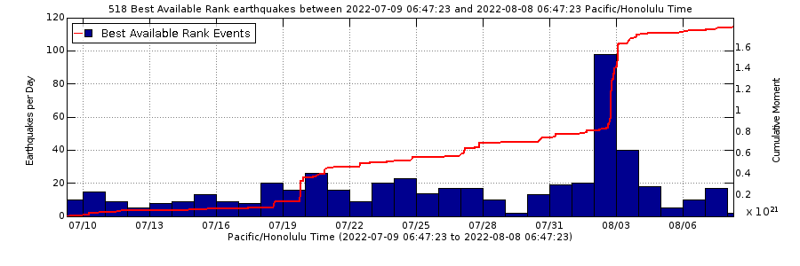 Mauna Loa earthquake counts for the past month