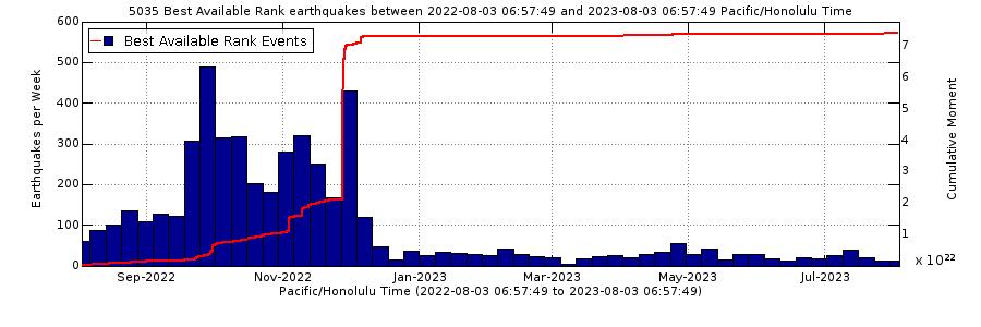 Earthquake Rates - Past Year Mauna Loa