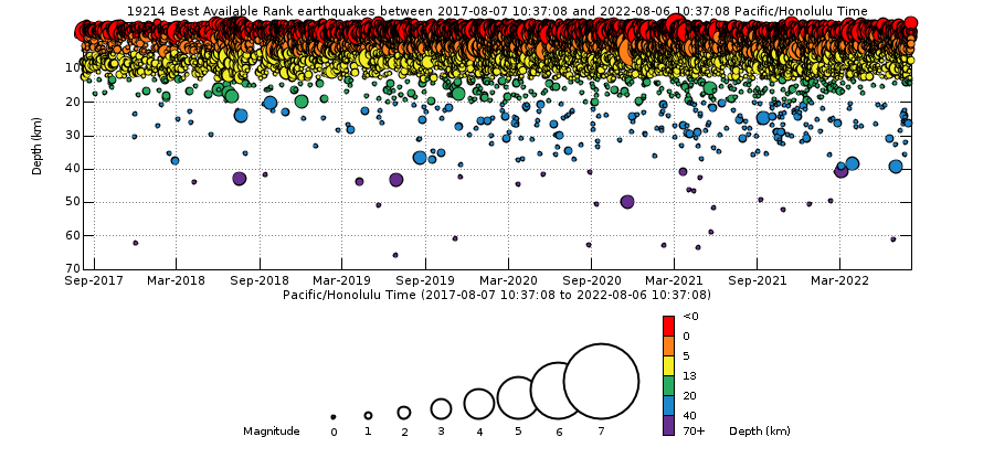 Earthquake Depths - Past 5 Years Mauna Loa