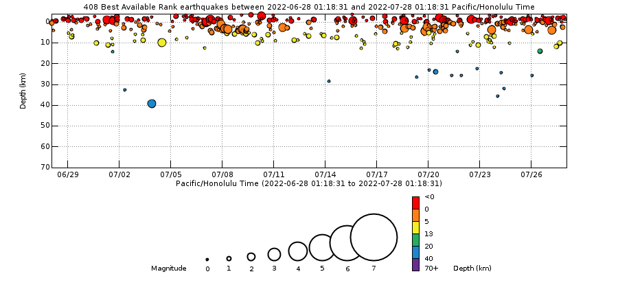 Mauna Loa earthquake depths for the past month