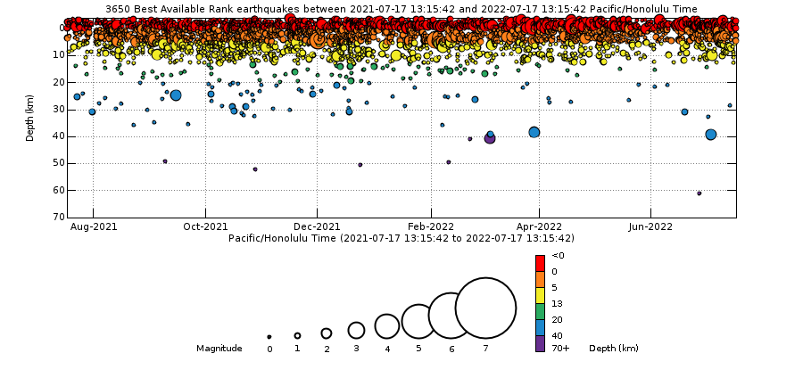 Earthquake Depths - Past Year Mauna Loa