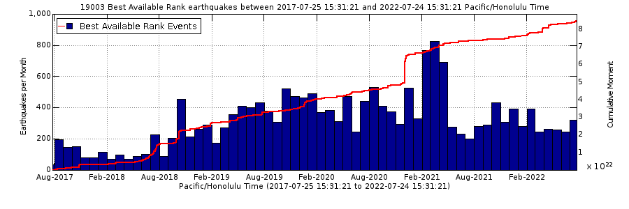 Earthquake Rates - Past 5 Years Mauna Loa