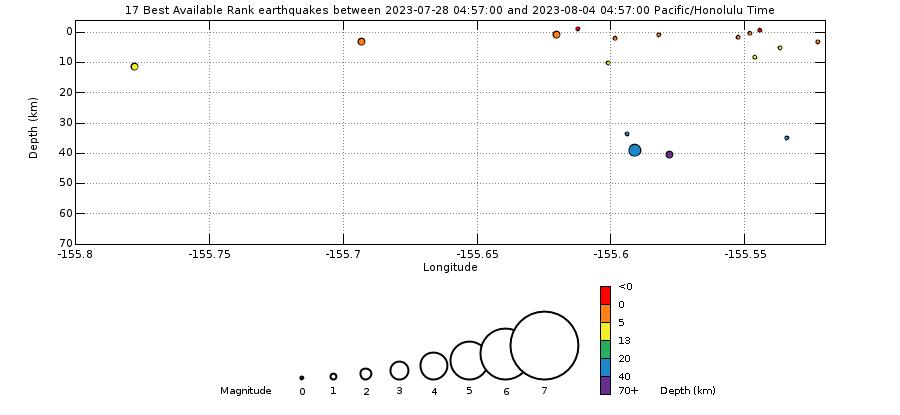 Earthquake Hypocenters Depth - Past Week Mauna Loa