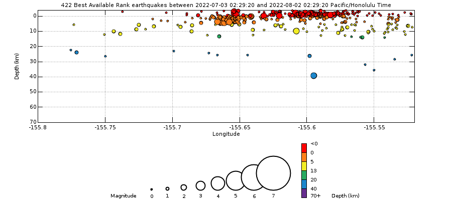 Mauna Loa Earthquakes Cross Section past month