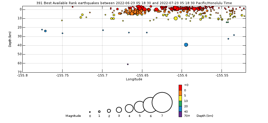 Earthquake Hypocenters Cross Section - Past Month Mauna Loa