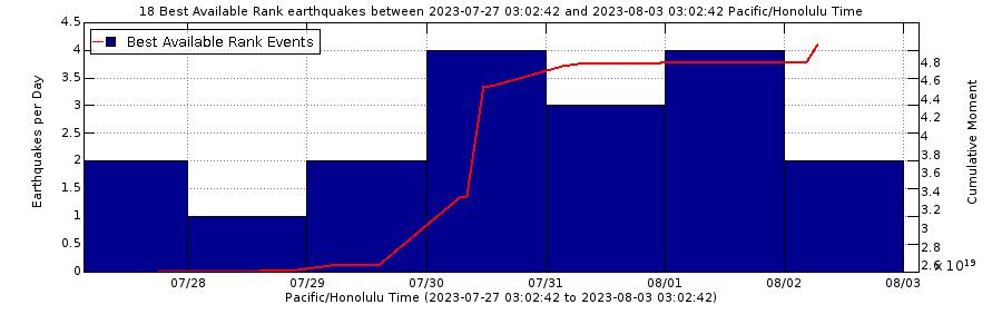 Earthquake Rates - Past Week - Mauna Loa