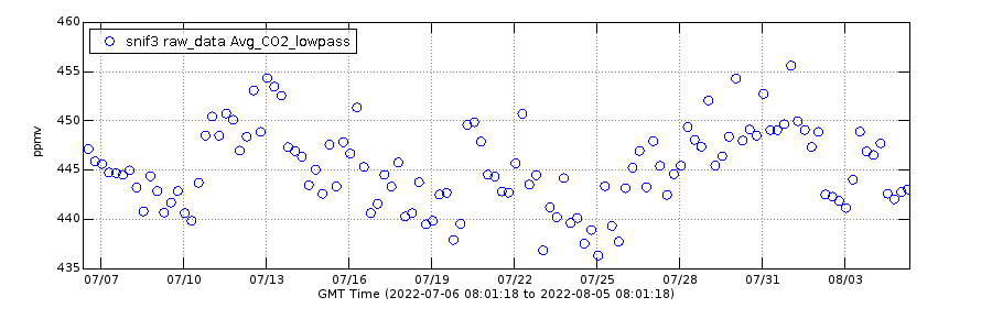 Past Month Carbon Dioxide plot for SNIF gas monitoring station Mount St. Helens.