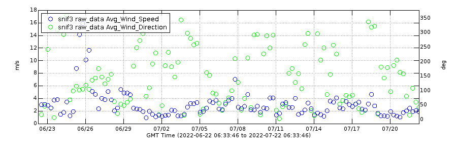 Past Month Wind Speed and Direction at SNIF Monitoring Station
