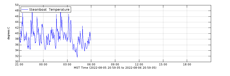 Daily 