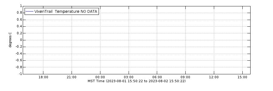 Daily Temperature Graph - Soil Temperature Near Vixen Geyser