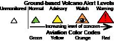 Volcano Alert Levels