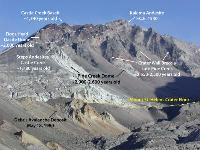 Northeast crater wall above Sugar Bowl, Mount St. Helens with annotated deposits from some of the Spirit Lake Stage eruptive periods. Image and caption courtesy USGS.