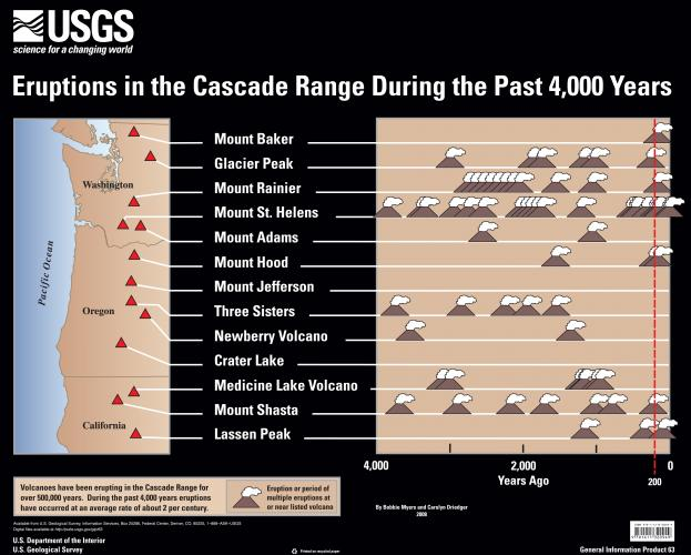 Eruptions in the Cascade Range during the past 4000 years. USGS GIP 63