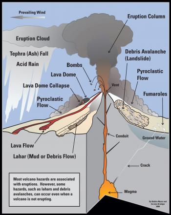 volcanoes and volcanology geology the three main types
