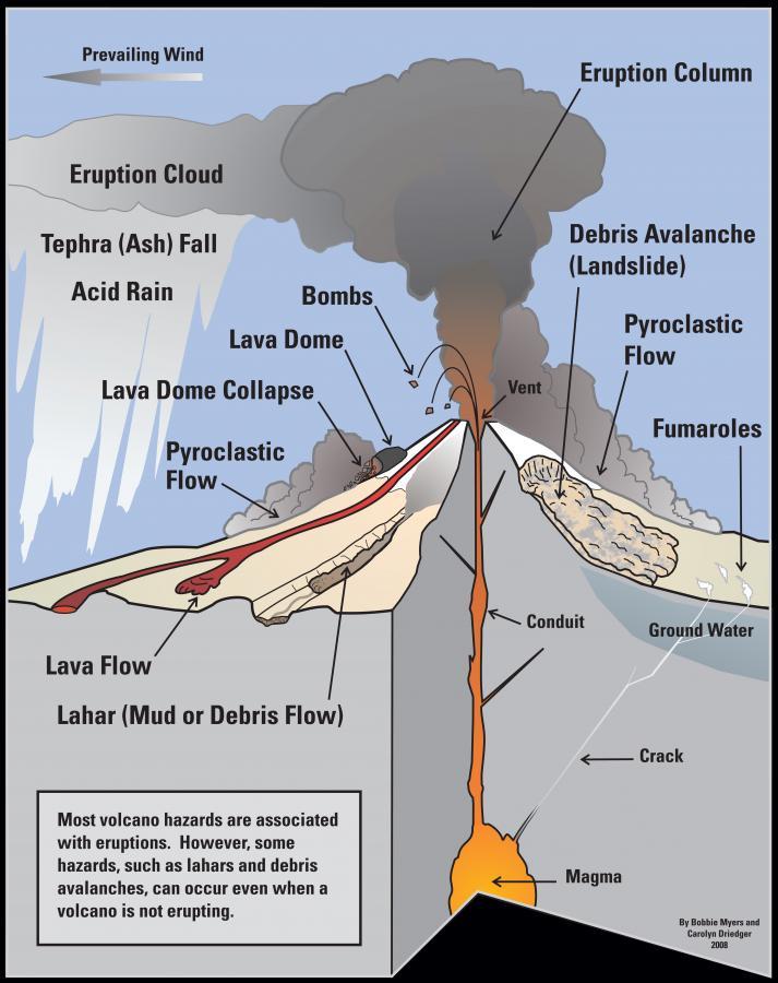 Volcanic Hazards Poster