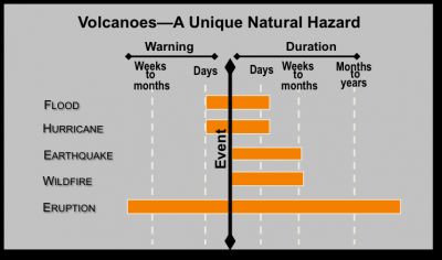 the nature of volcanic hazards essay Home essays natural hazards and disasters natural hazards and disasters by a volcanic eruption etc event or force of nature that has.