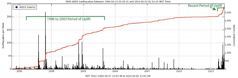 Conteggi cumulativi terremoto (forniti dalla University of Utah) che si trova nella regione nord della Caldera, centrato nei pressi Norris Geyser Basin, Parco Nazionale di Yellowstone, da aprile 1994 a aprile 2014.