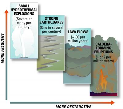 Graphic representing the frequency of hazardous events that may occur at Yellowstone.  (Click image to view full size.)