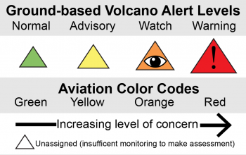 Image result for usgs volcano signs alerts and colors