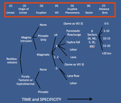 Example of an event-tree schematic used when forecasting the probable scenarios that may play out in the event of volcanic unrest or eruption. Scenarios are updated as events unfold. (Click image to view full size.)