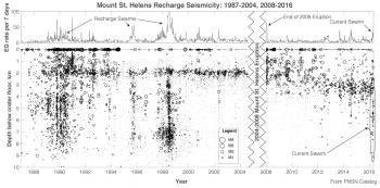 Mount St. Helens earthquake record during times of magma recharge.  (Click image to view full size.)