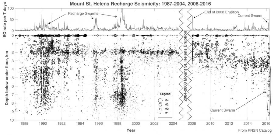 Mount St. Helens earthquake record during times of magma recharge.