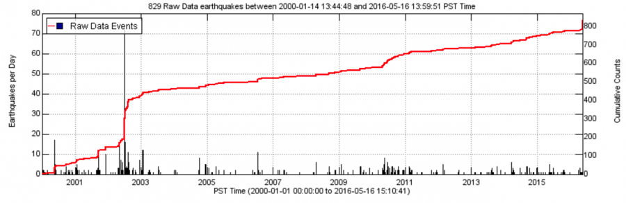 Cumulative number of earthquakes (counts) that have occurred at Mount Hood since the year 2000.
