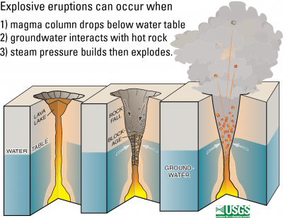 At Kīlauea, when the lava column drops below the water table, groundwater may come into contact with with magma or hot rocks, causing violent steam explosions.   (Click image to view full size.)
