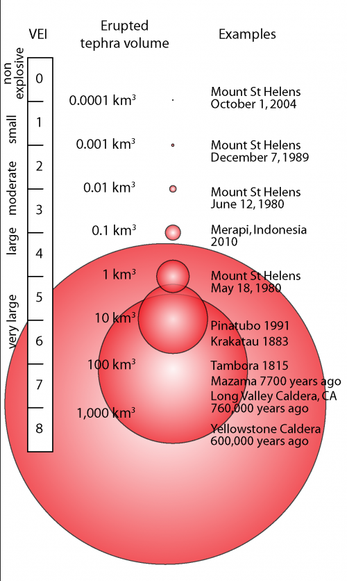 Volcanic Explosivity Index (VEI) is a numeric scale that measures the relative explosivity of historic eruptions. (Click image to view full size.)