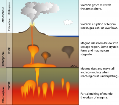 Usgs Volcano Hazards Program