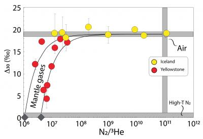 The relationship between Δ30 and N2/3He ratios in hydrothermal gases from Iceland and Yellowstone. (Click image to view full size.)