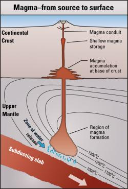 Usgs volcano hazards program cvo mount st helens location of magma formation accumulation and storage beneath mount st helens locations ccuart Images