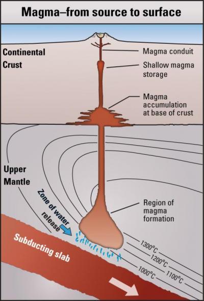 usgs volcano hazards program glossary magma