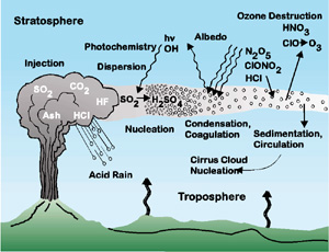 Diagram physical and chemical processes of volcanic gas interactions in atmosphere