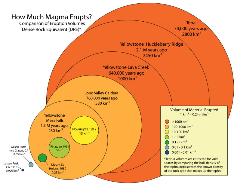 Comparison of eruption sizes using the volume of magma erupted from several volcanoes.