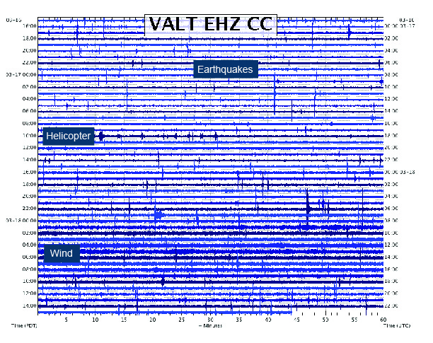 Seismic station VALT, in the crater of Mount St. Helens, detects small earthquakes on March 16-18, 2016.